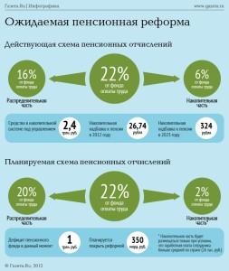 Схема пенсионной реформы в 2013